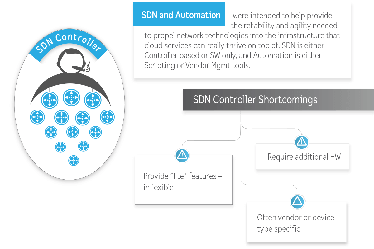sdn shortcomings