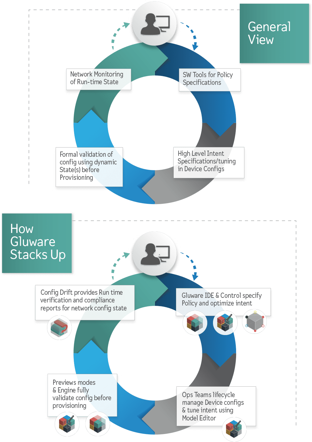 Intent-Based Networking - stacks up 2