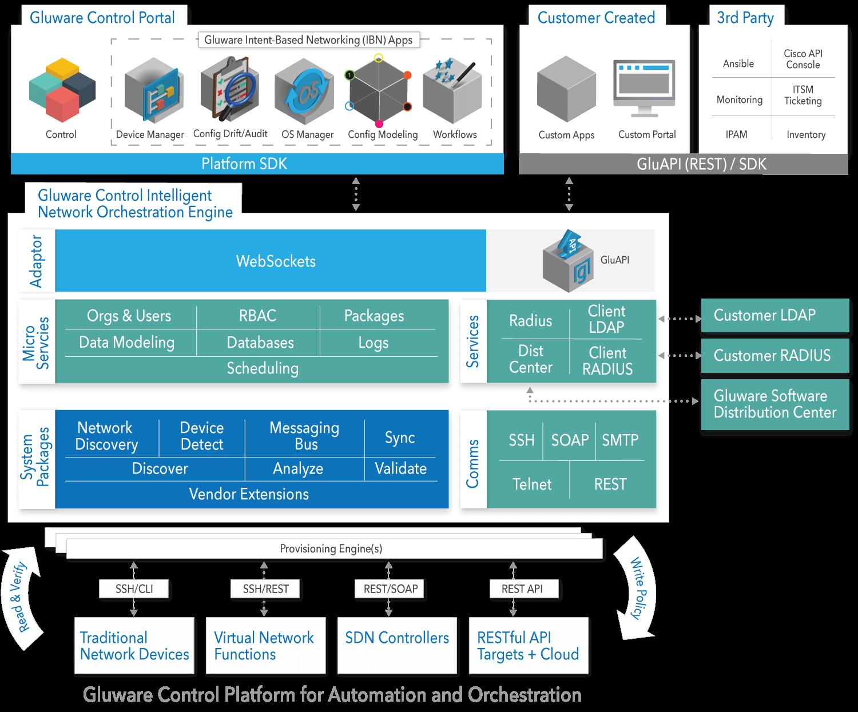 Gluware Architecture diagram
