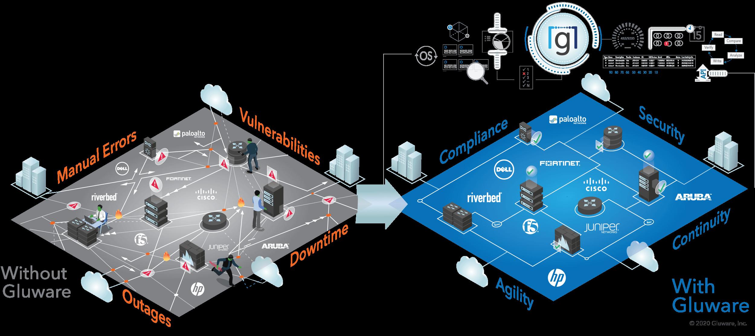 Network Automation diagram