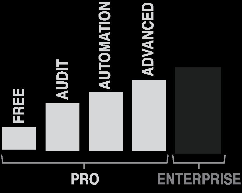 Network Automation Pricing - Enterprise