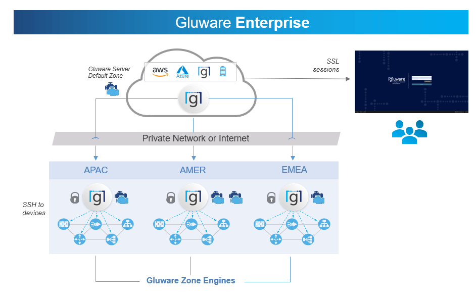 Enterprise Intelligent Network Automation from Gluware - Gluware 4.0 Enterprise Diagram