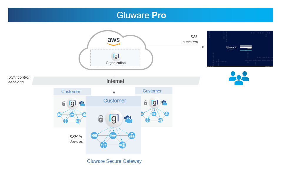 Pro Intent-Based Networking SaaS from Gluware - Gluware 4.0 Pro Diagram FINAL