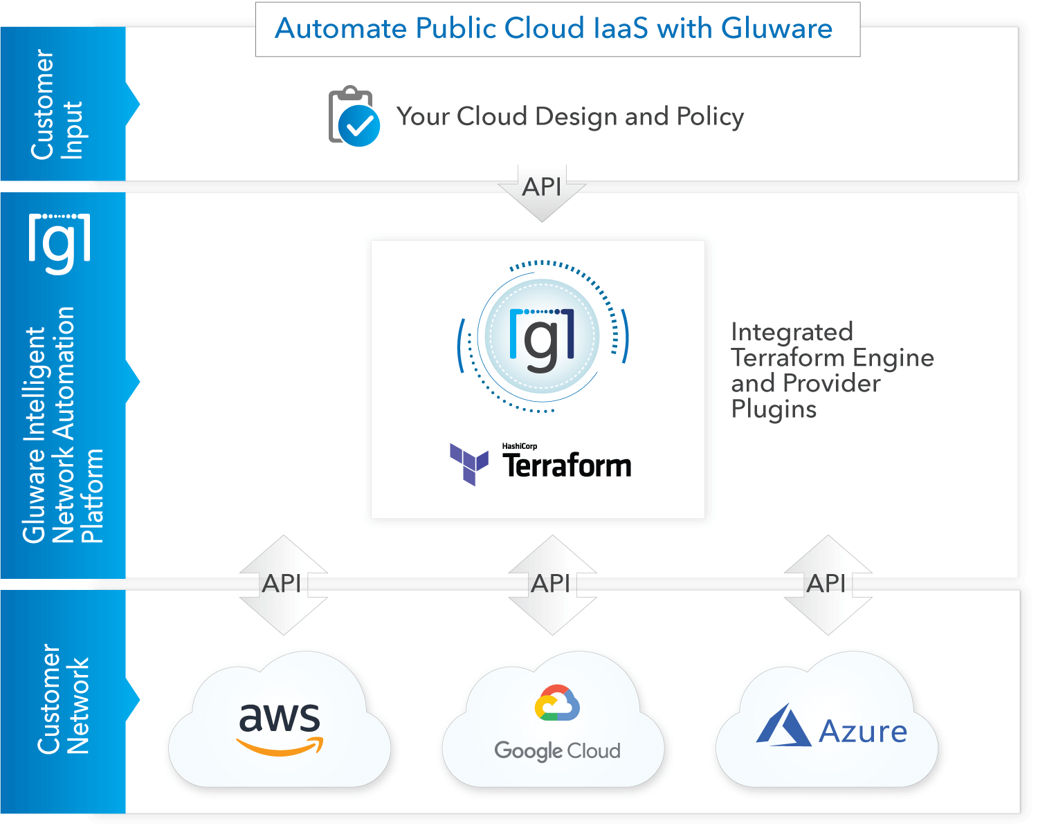Multi-cloud network automation