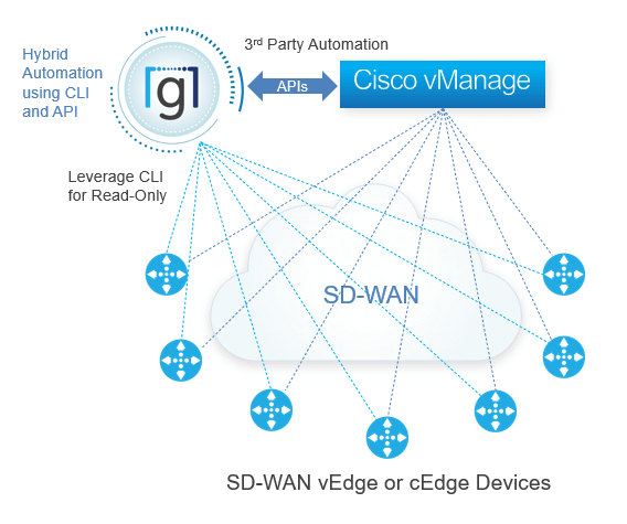 Automating Cisco SD-WAN with Gluware - SD WAN 1