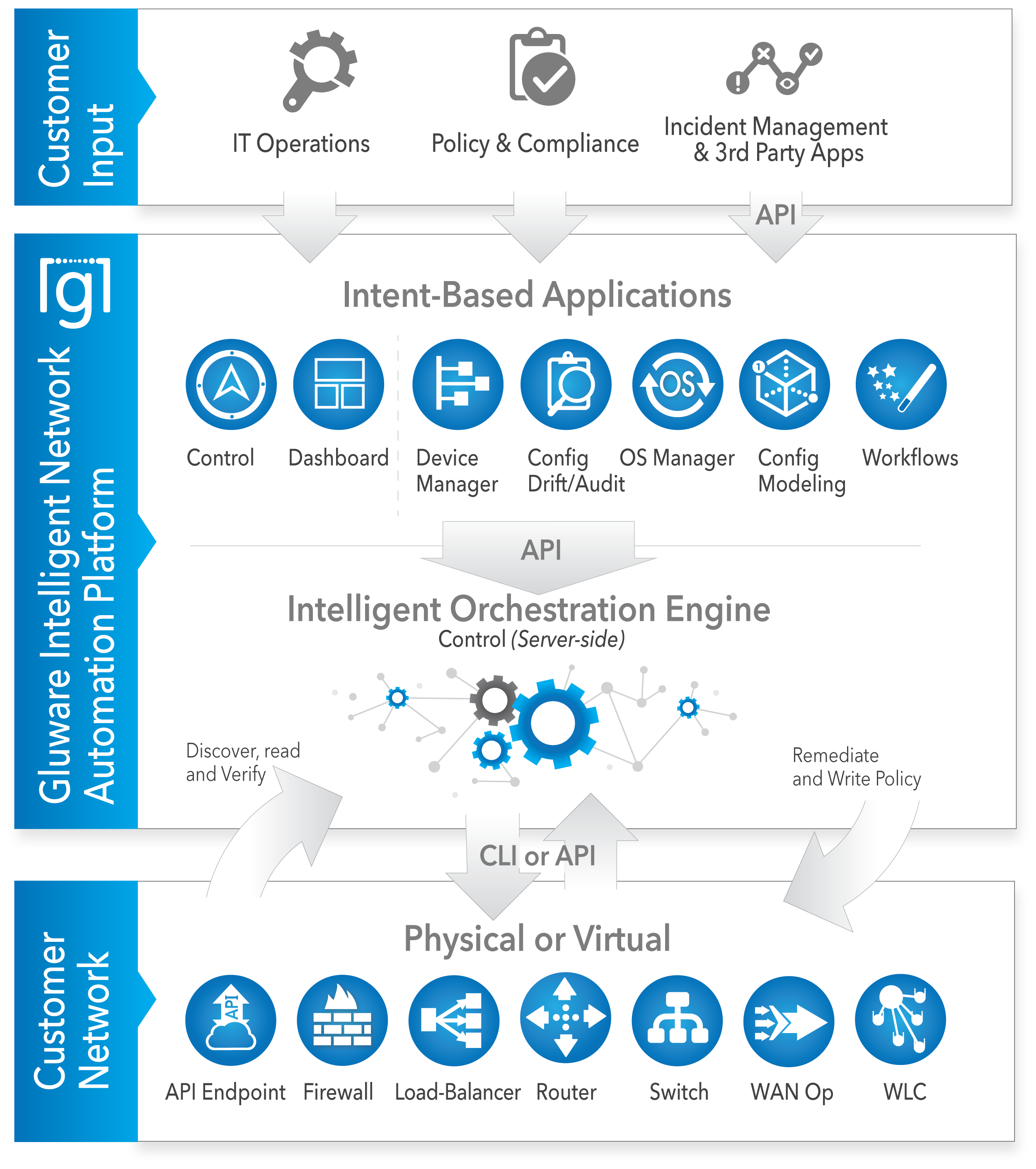 Apps - Intelligent Automation Platform Diagram 23MAY21 flat icons