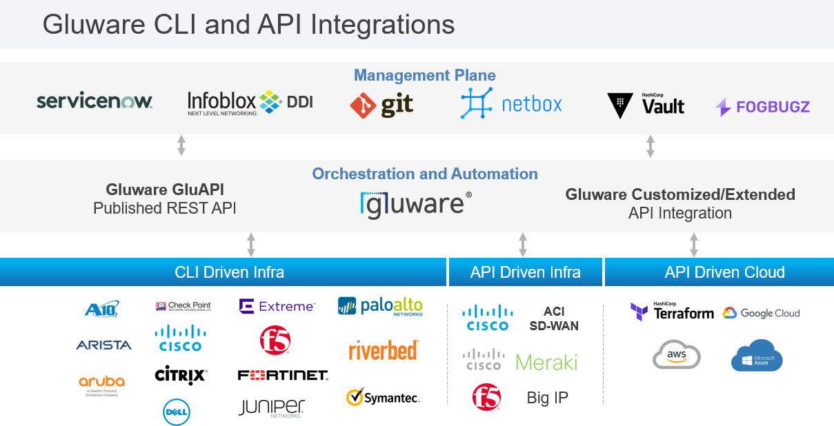 Brownfield Network Automation - Gluware CLI and API Integrations copy