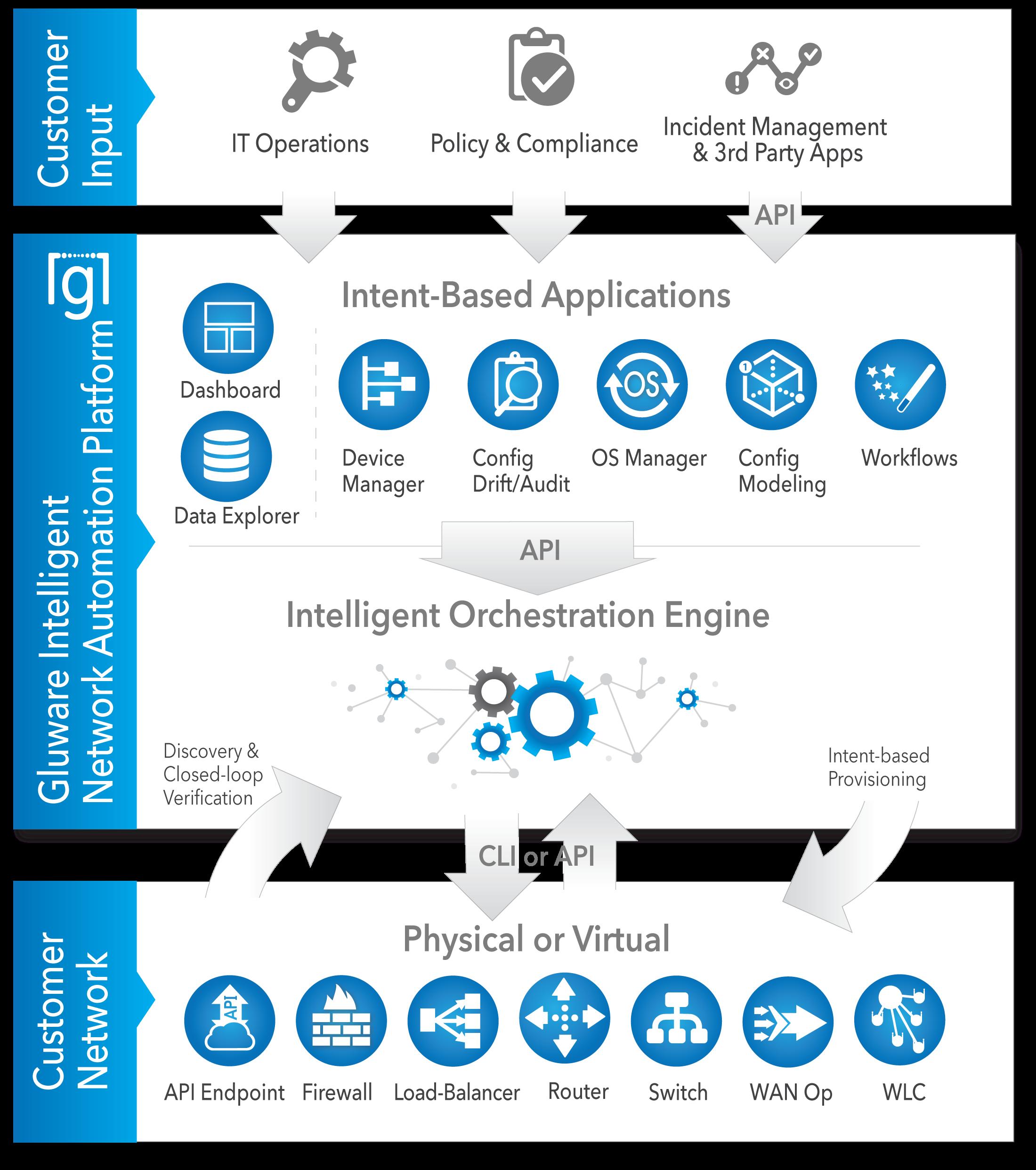 Gluware Intelligent Network Automation