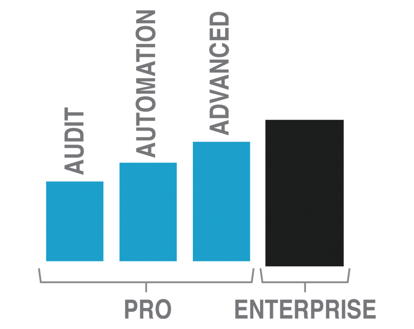 Gluware Network Automation Plans - Offerings